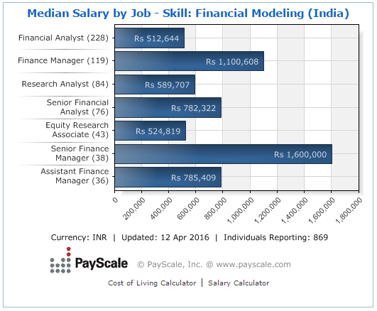 salary after financial modeling
