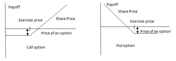 IP Valuation - Option Based Method