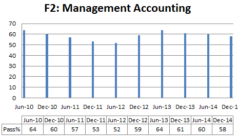 Management  accounting pass % rate
