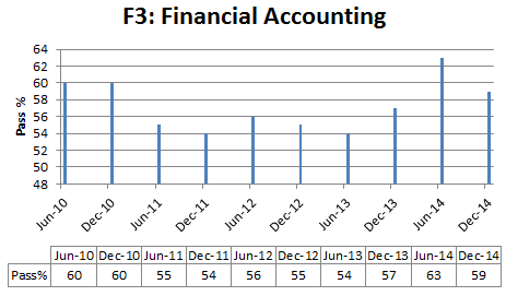 Association of Chartered Certified Accountants|passing rates from f1