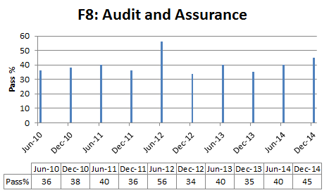 Audit and  Assurance pass % rate