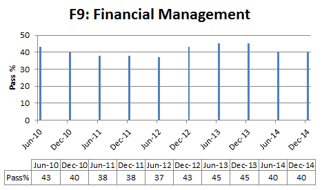 Financial Management pass % rate