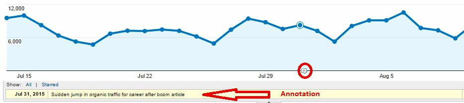 annotation feature in Google Analytics