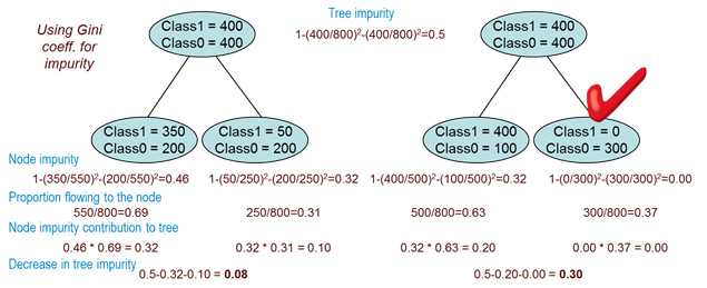 variation in impurity in decision trees