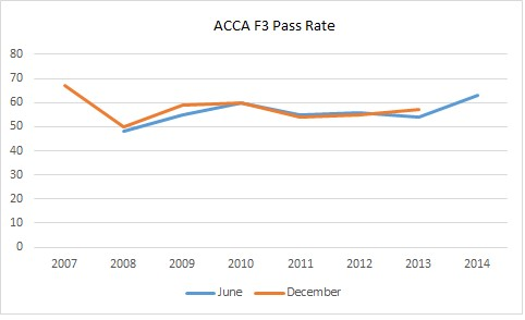 ACCA F3 Pass Rate