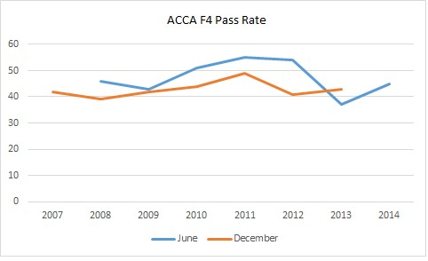ACCA F4 Pass Rates