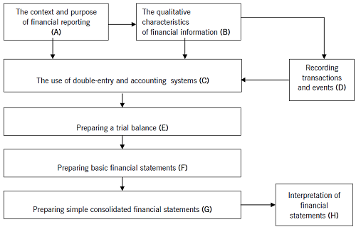 ACCA F4 paper learning graph