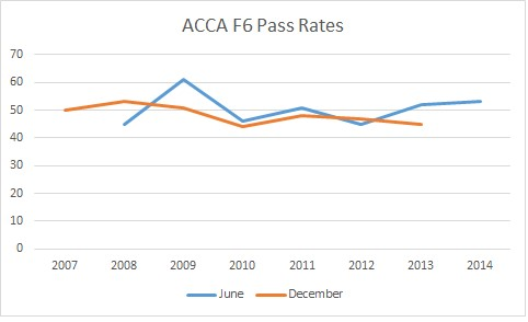 ACCA F6 Pass Rates