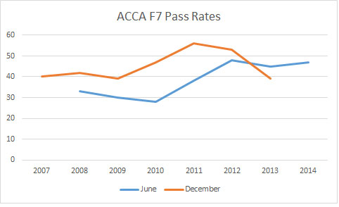 ACCA F7 Pass Rates