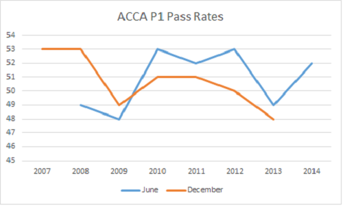 ACCA P1 pass rate