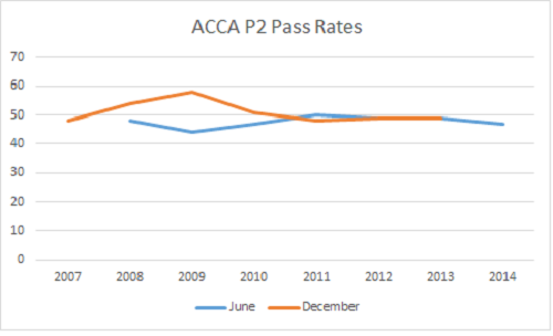 ACCA P2 pass rate