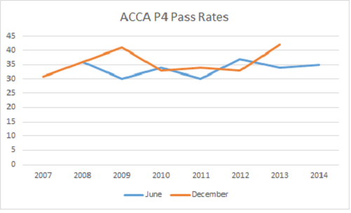 ACCA P4 Pass Rate.