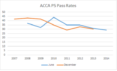 ACCA P5 Pass Rate