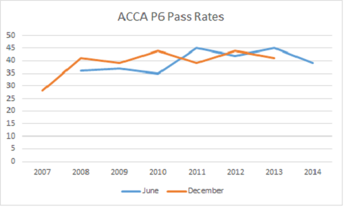 ACCA P6 Pass Rate