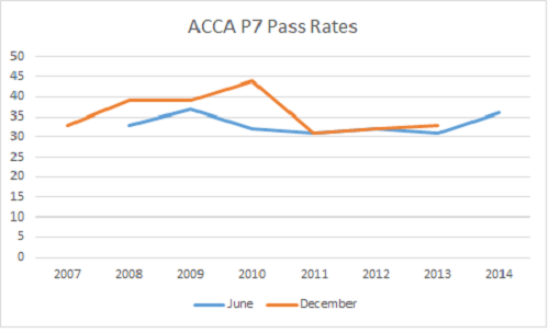 ACCA P7 Pass Rate