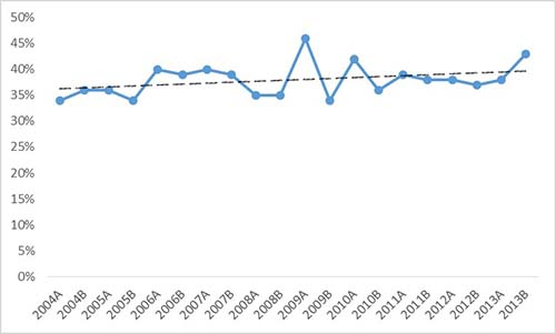 CFA Level 1 Pass rate trend