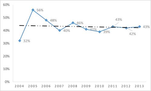 CFA Level 2 Pass rate trend